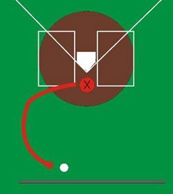 Diagram of catcher's path to a passed ball.